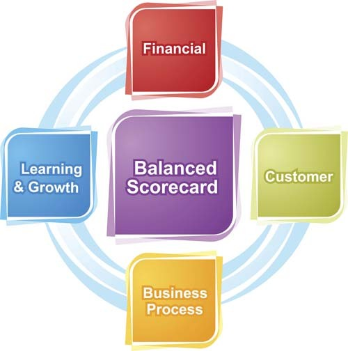 BALANCED SCORECARD LEADS TO MORE SUCCESSFUL BUSINESS OUTCOMES